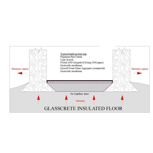 glasscrete diagram